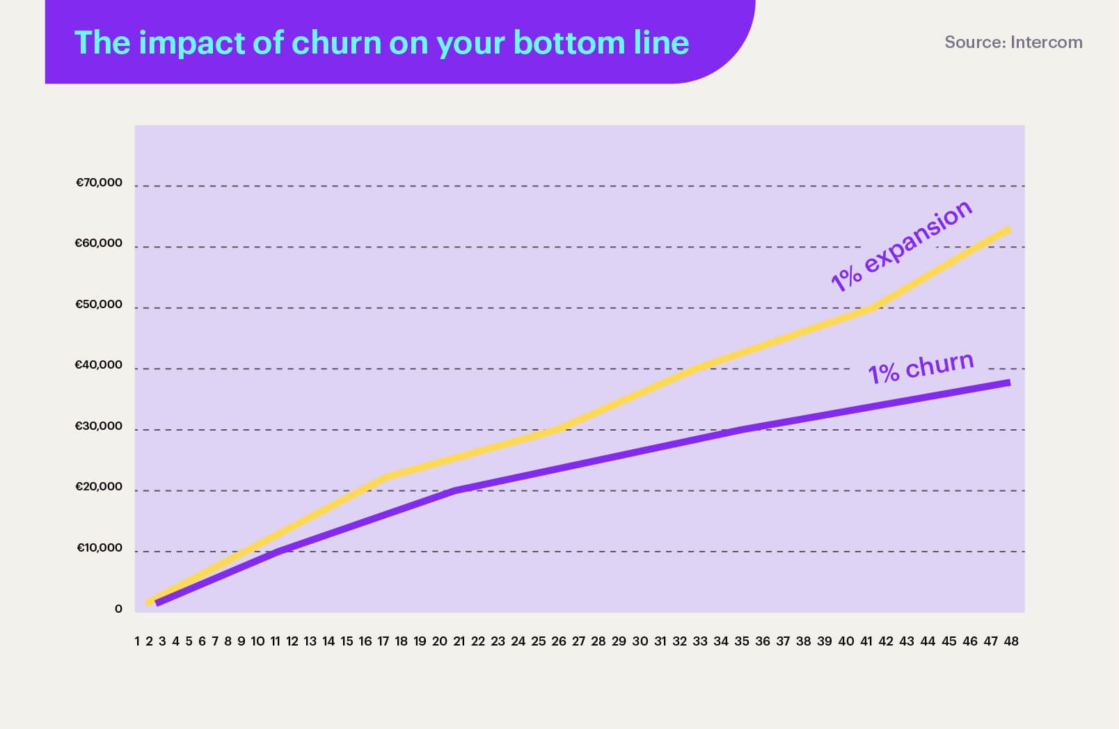 The impact of churn on your bottom line