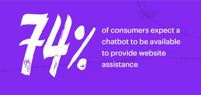 74% of consumers expect chatbots