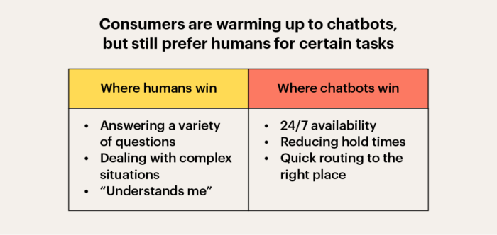 Humans and chatbots
