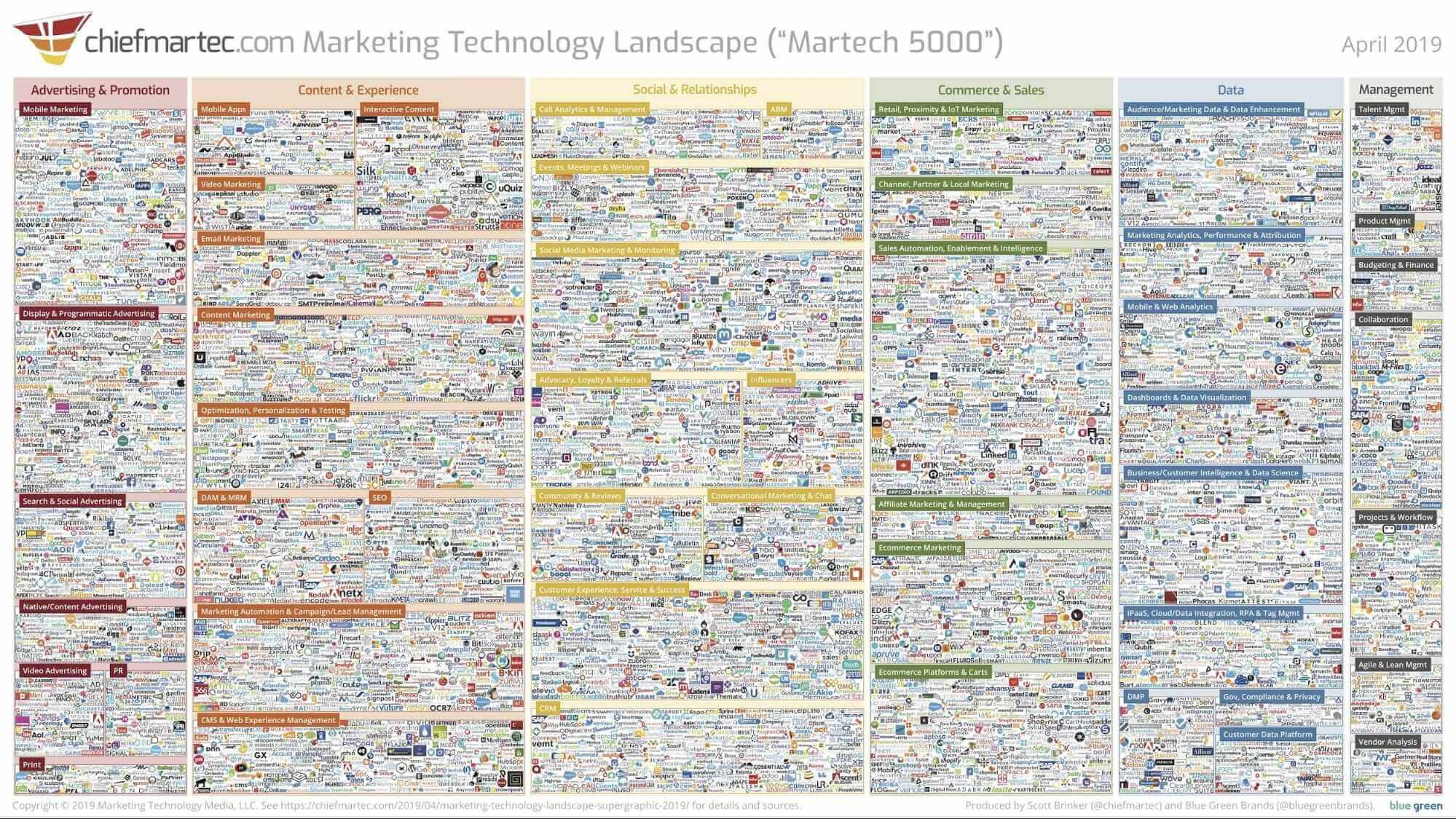 The ultimate marketing technology stack for 2020