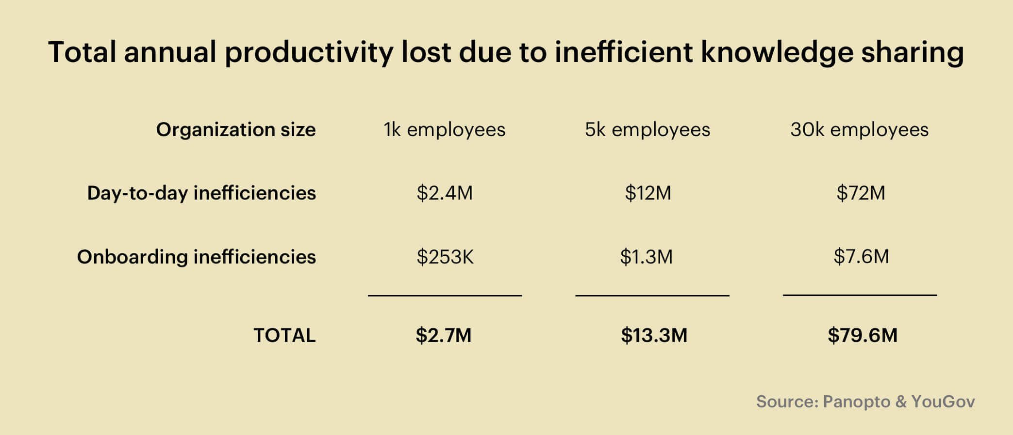 Cost of inefficient knowledge sharing
