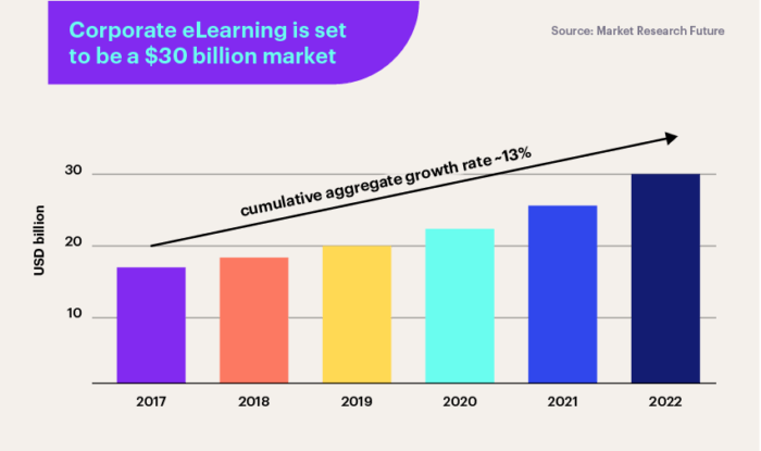 Growth of corporate eLearning market