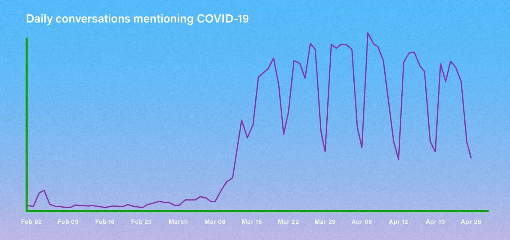 Daily conversations mentioning COVID-19