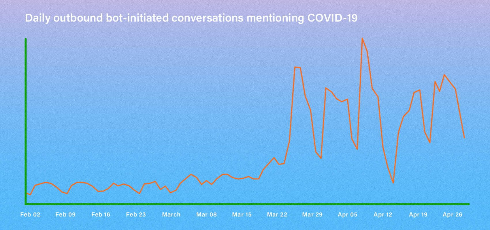 Daily outbound bot-initiated conversations mentioning COVID-19