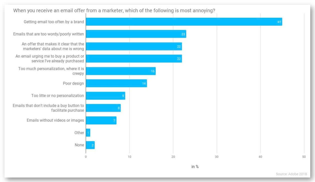 Graph of the most annoying things when receiving an email offer from a marketer