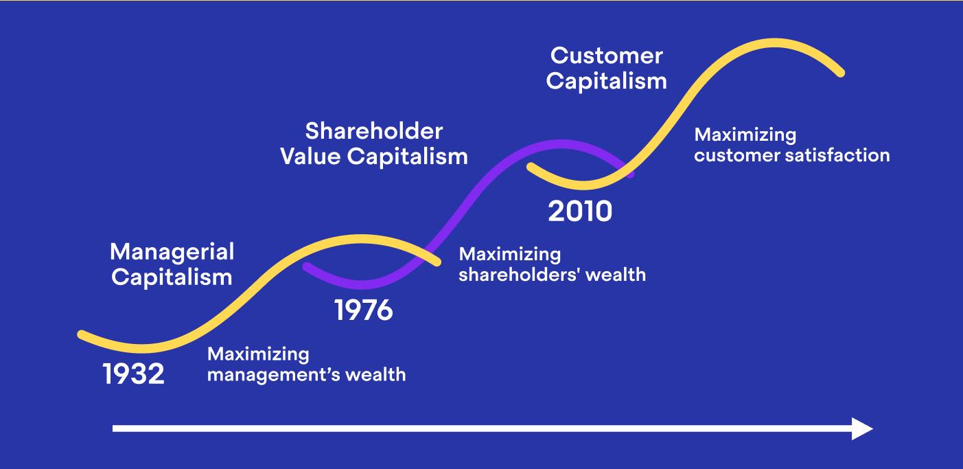 3 eras of capitalism
