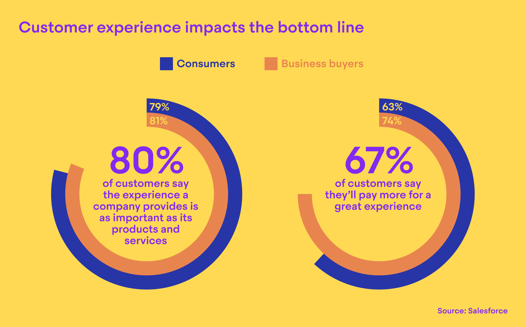 Customer experience impacts the bottom line