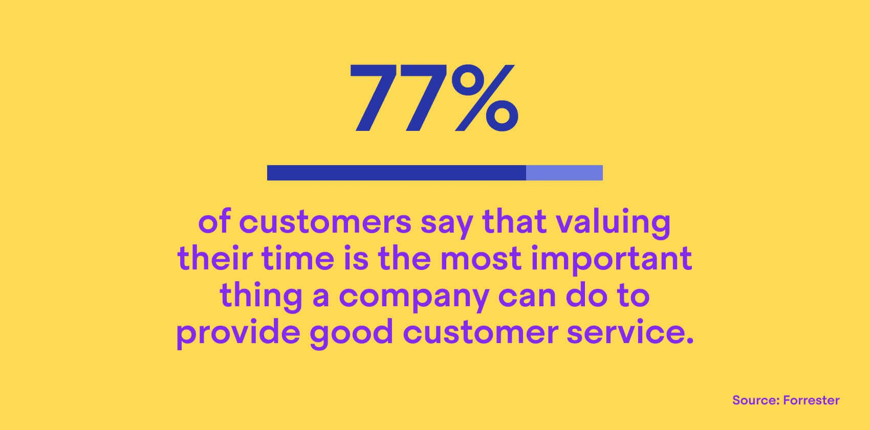 77% of customers say valuing their time is the most important thing a company can do