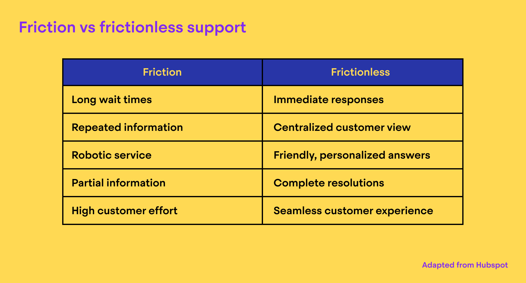 Friction versus frictionless customer support