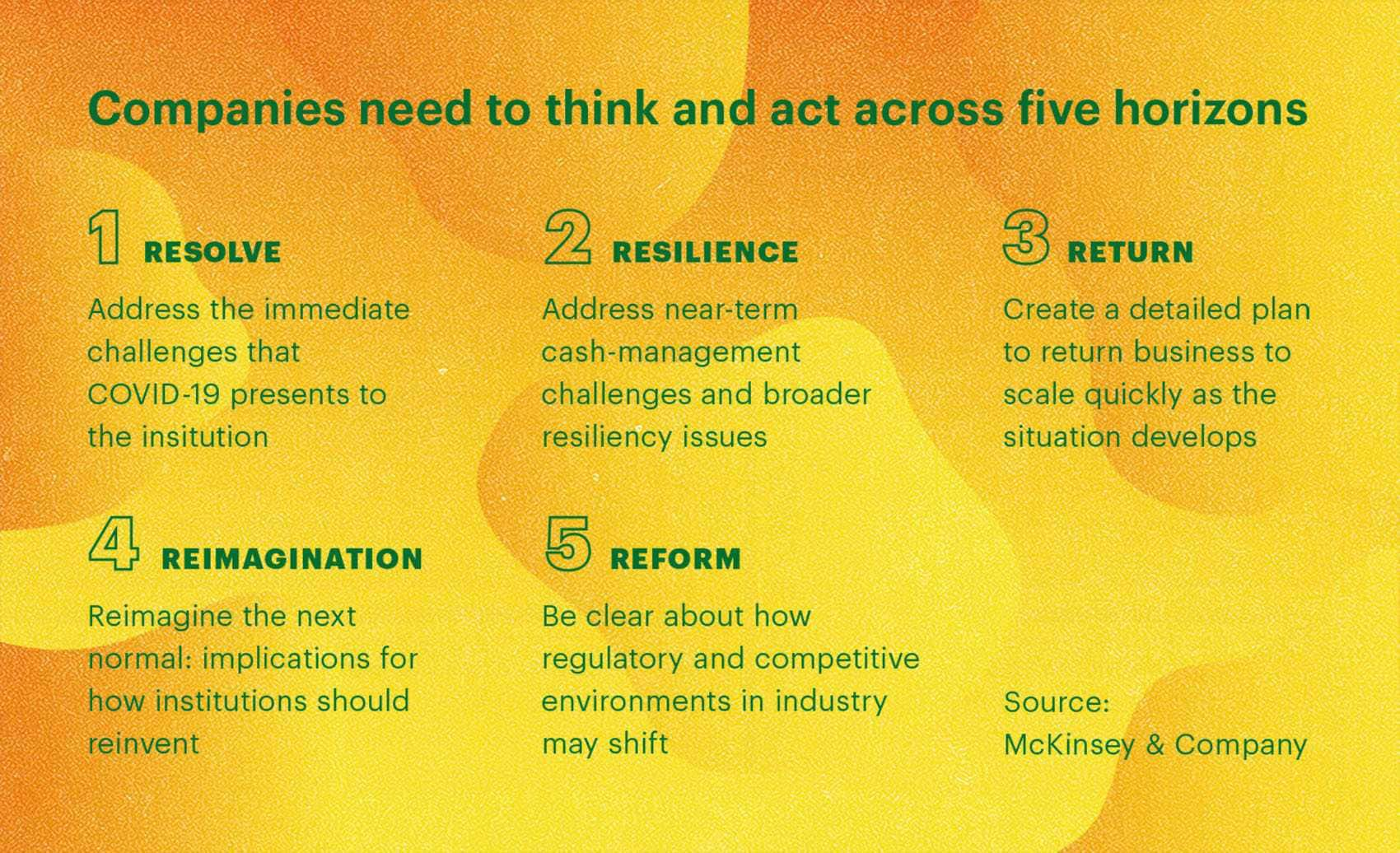 Companies should plan their actions across these five horizons