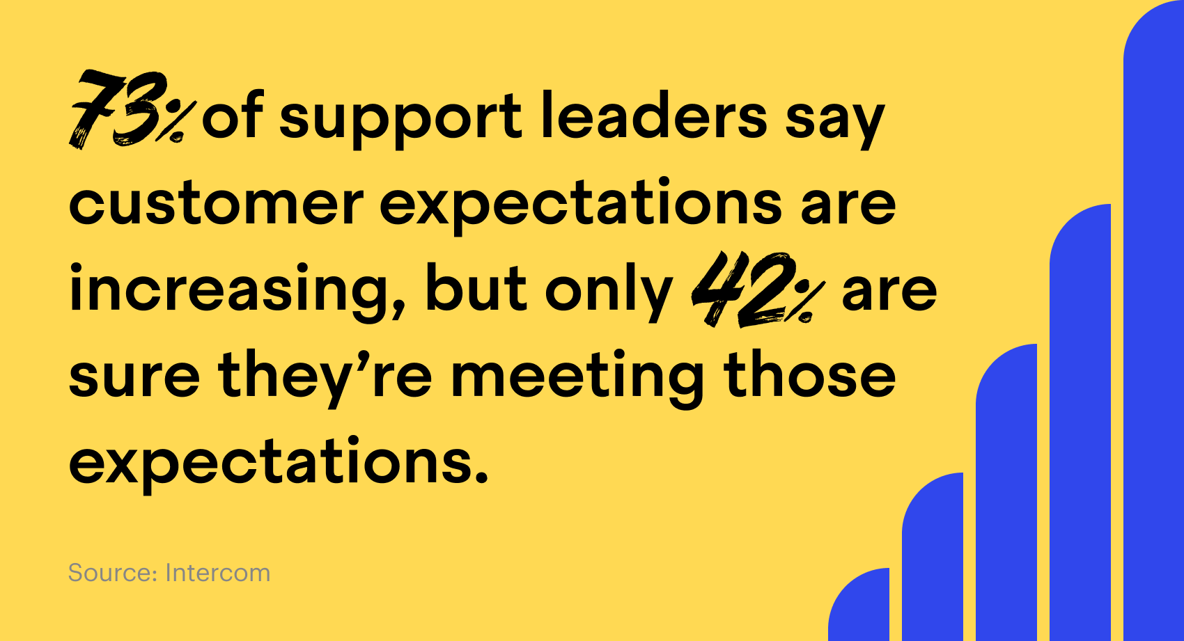 73% said customer expectations are increasing, but only 42% were sure they're meeting those expectations.