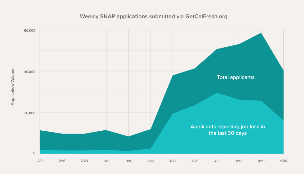 Weekly SNAP applications through GetCalFresh