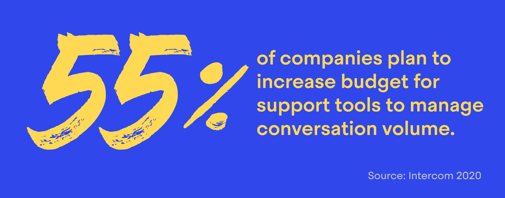55% of support leaders plan to increase their spend on technology in the coming year