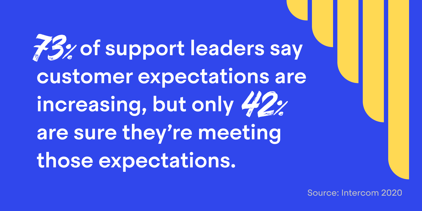 While 73% of support leaders say that customer expectations for their team are increasing, less than half (42%) are sure they're actually meeting those expectations