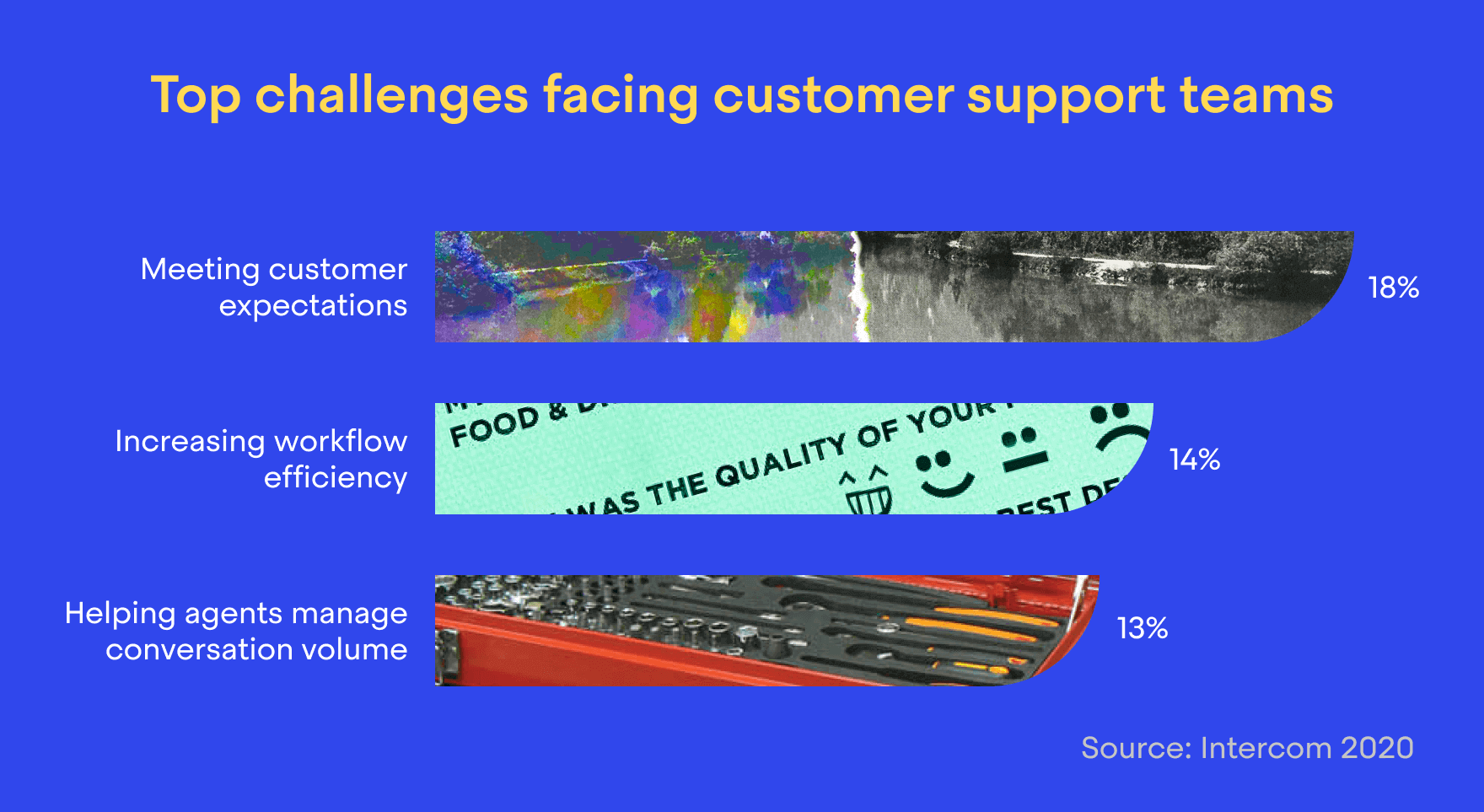 Top challenges facing support teams in 2021
