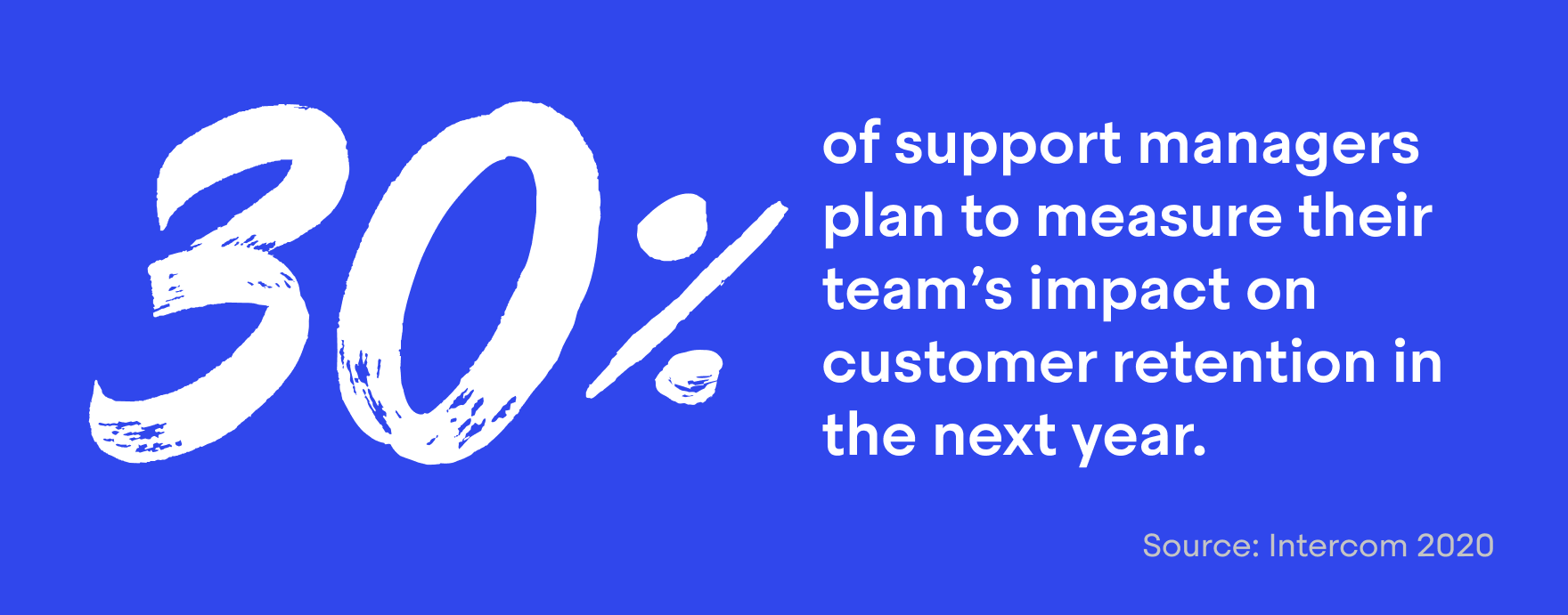 30% of support managers plan to measure their team's impact on customer retention in the next year