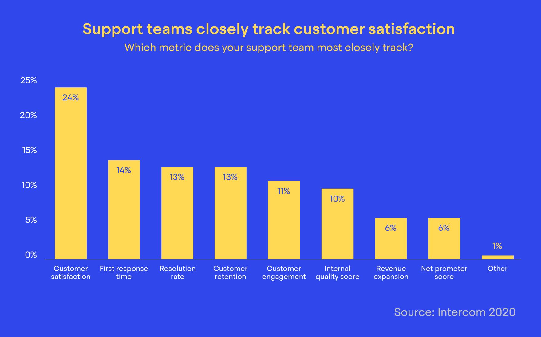 Top customer support metrics
