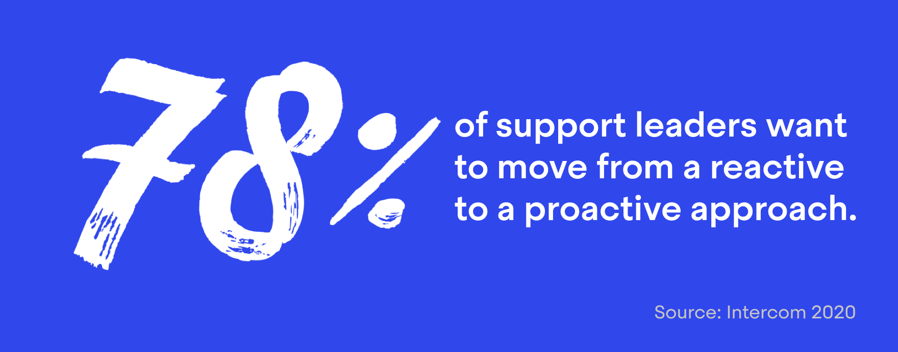 78% of support leaders want to move from a reactive to a proactive approach