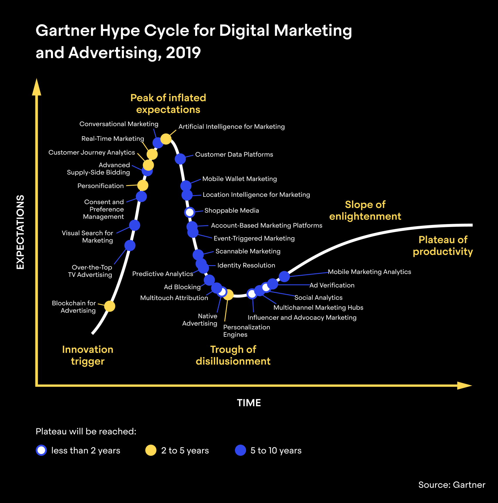 Gartner Hype Cycle for Digital Marketing and Advertising, 2019 (Graph)