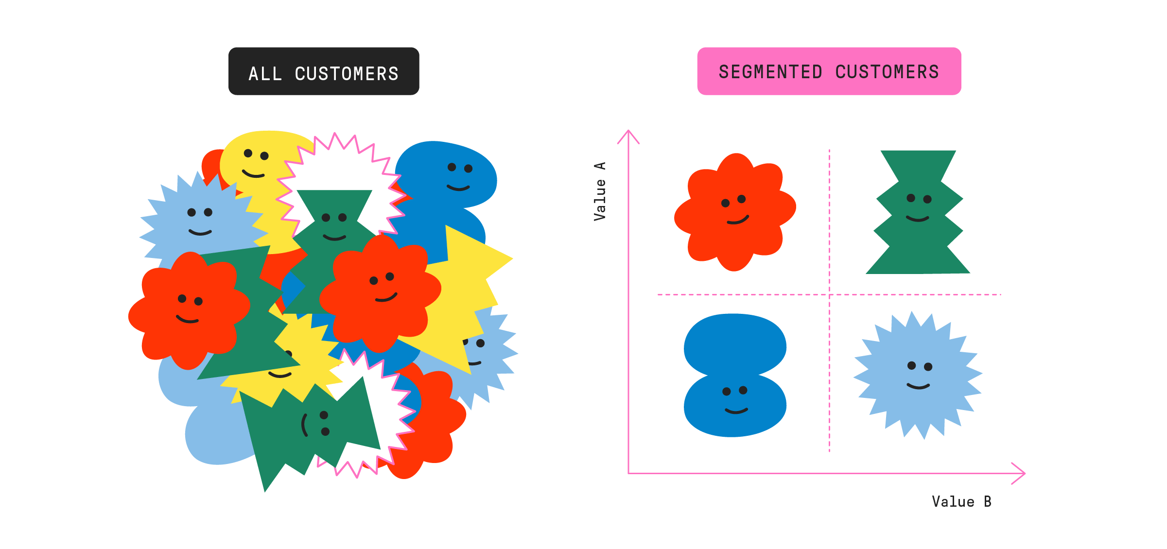 Example of customer segmentation performance matrix