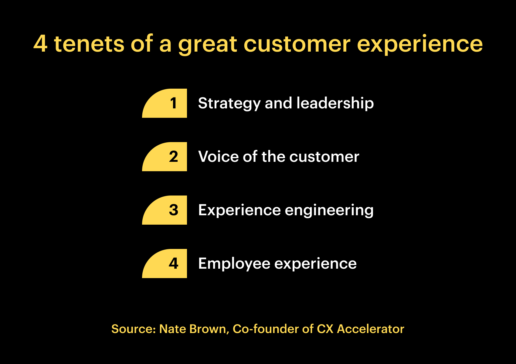 4 tenets of a great customer experience. 1 Strategy and leadership 2. Voice of the customer 3. Experience engineering 4. Employee experience
