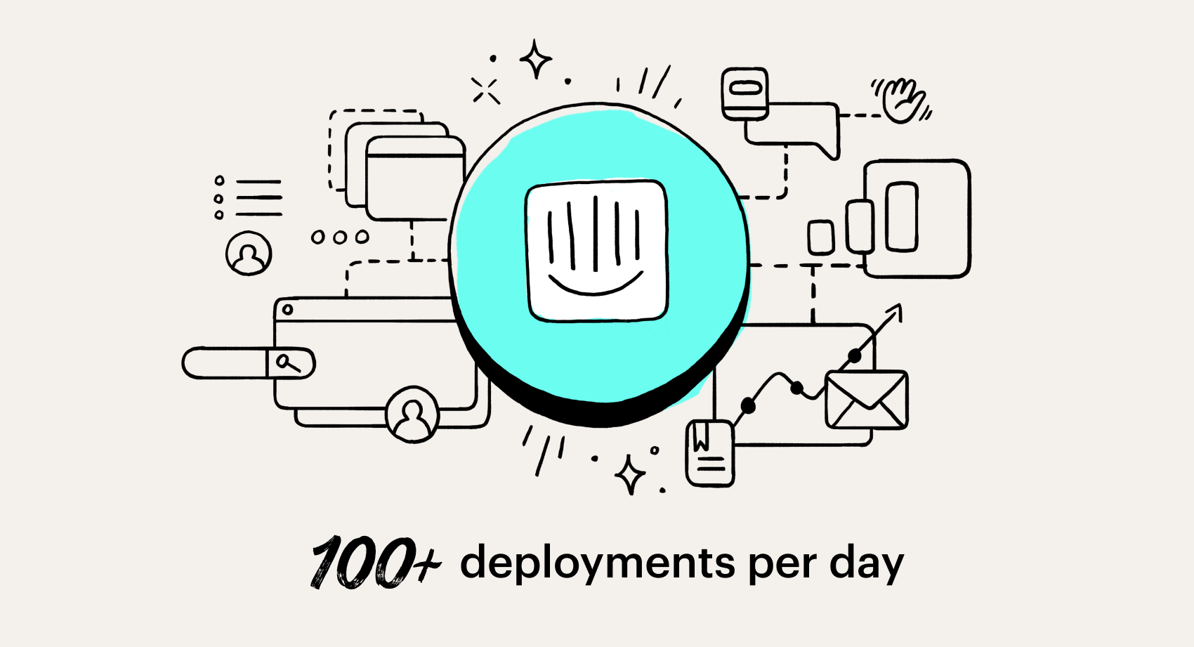 100+ deployments a day
