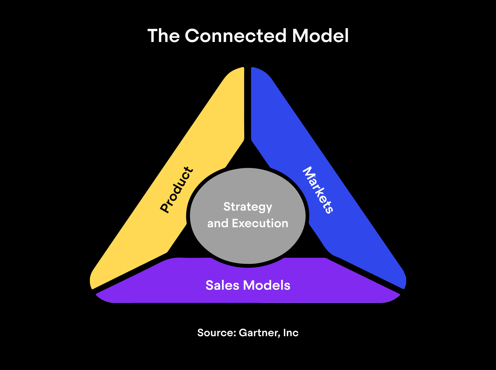 The Connected Model (graph)