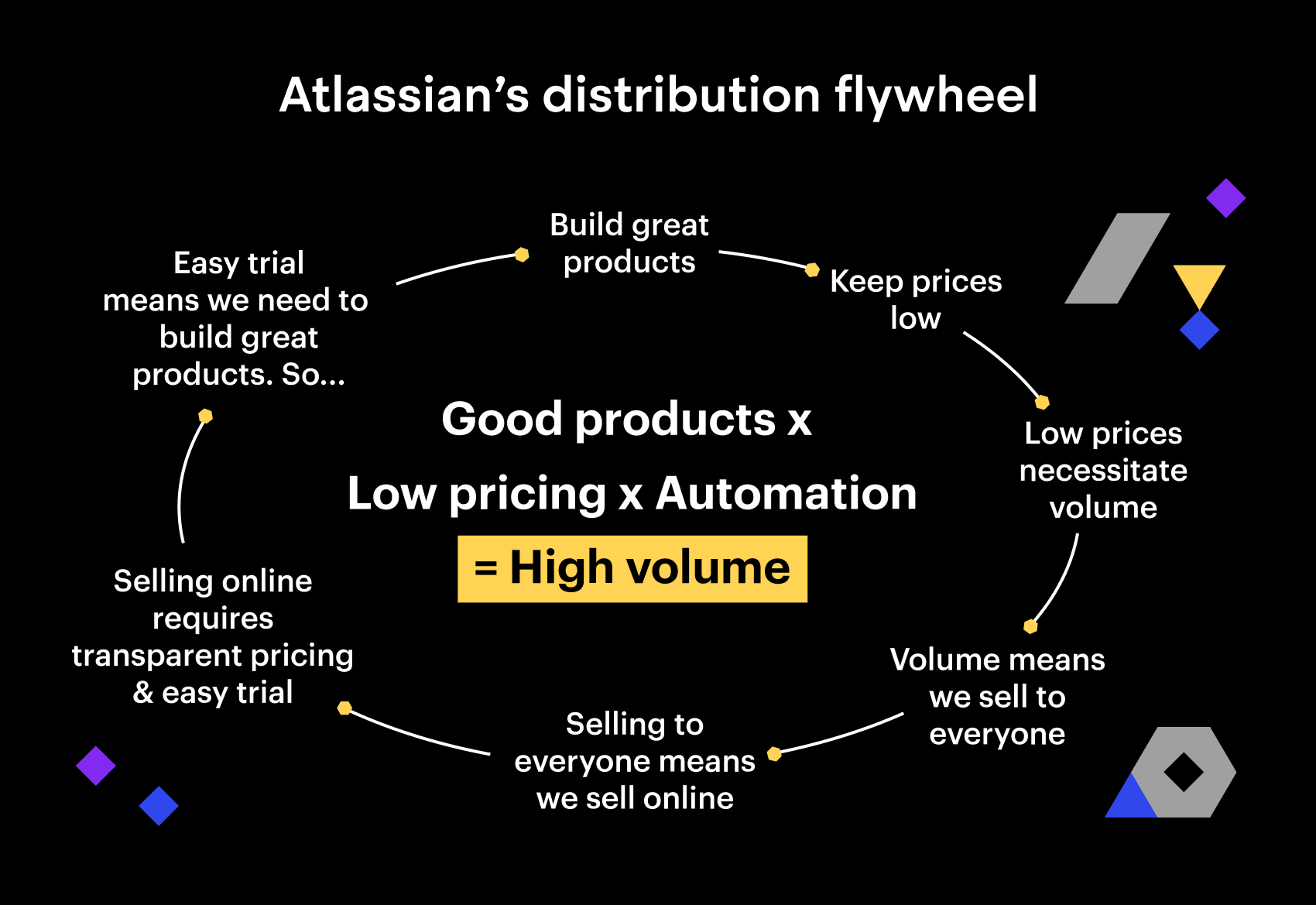 Atlassian's distribution flywheel (graph)