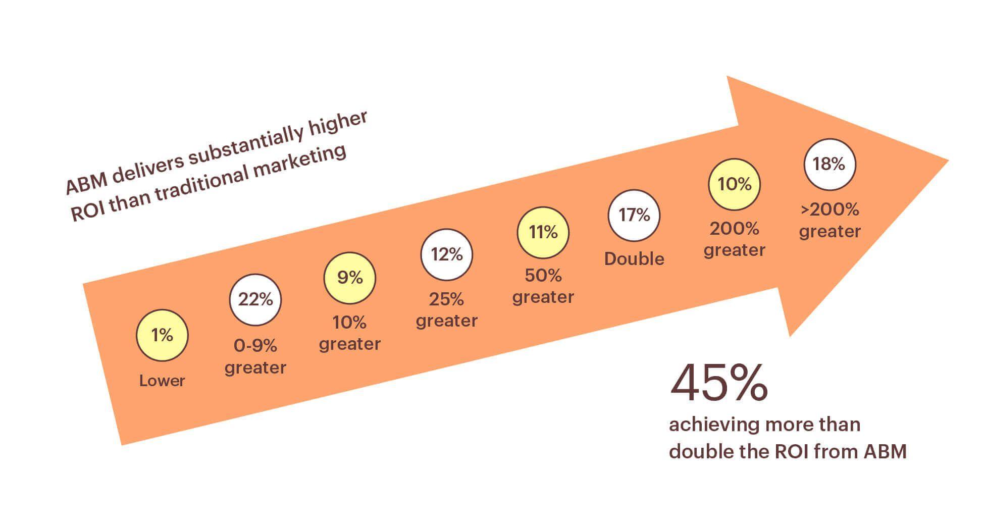 ROI of account-based marketing