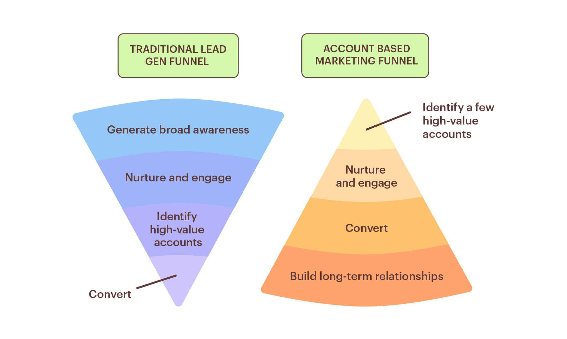 ABM versus traditional sales funnel