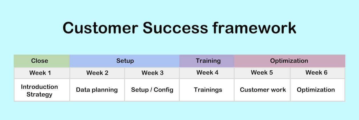 Customer success framework