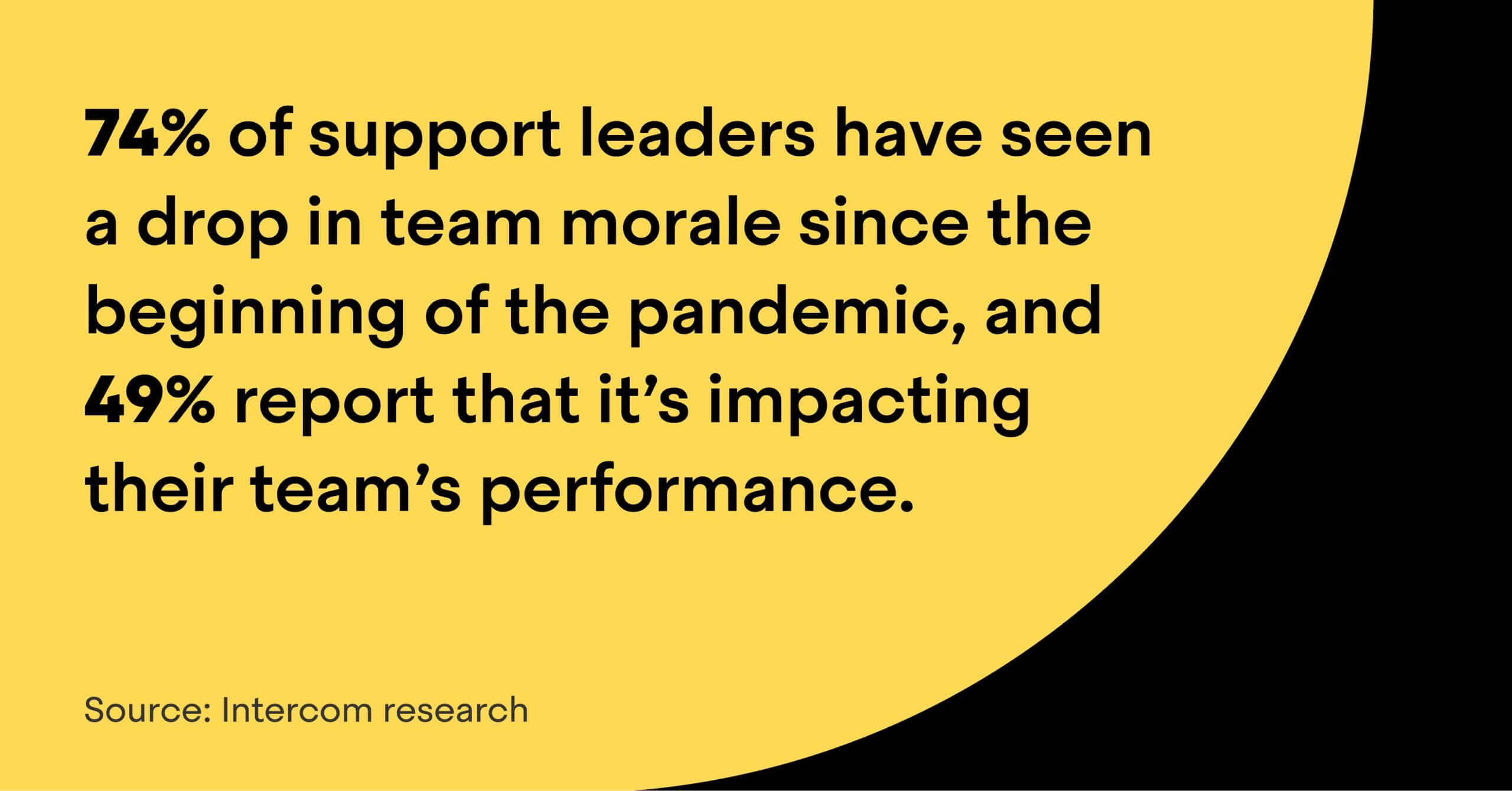 74% of support leaders have seen a drop in team morale since the beginning of the pandemic, and 49% report that it's impacting their team's performance.