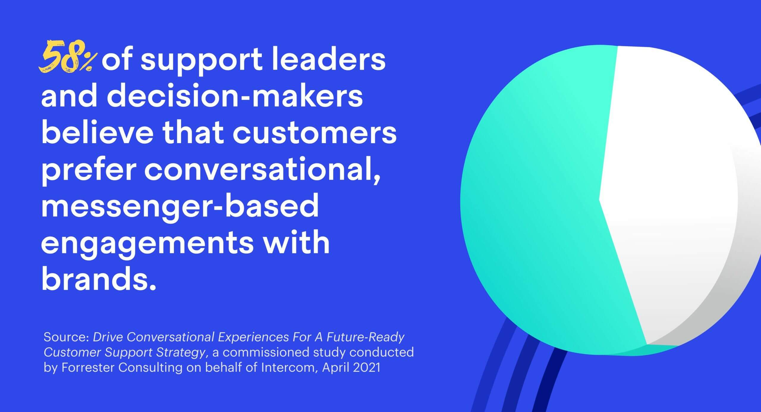 58% of support leaders and decision-makers believe that customers prefer conversational, messenger-based engagements with brands.