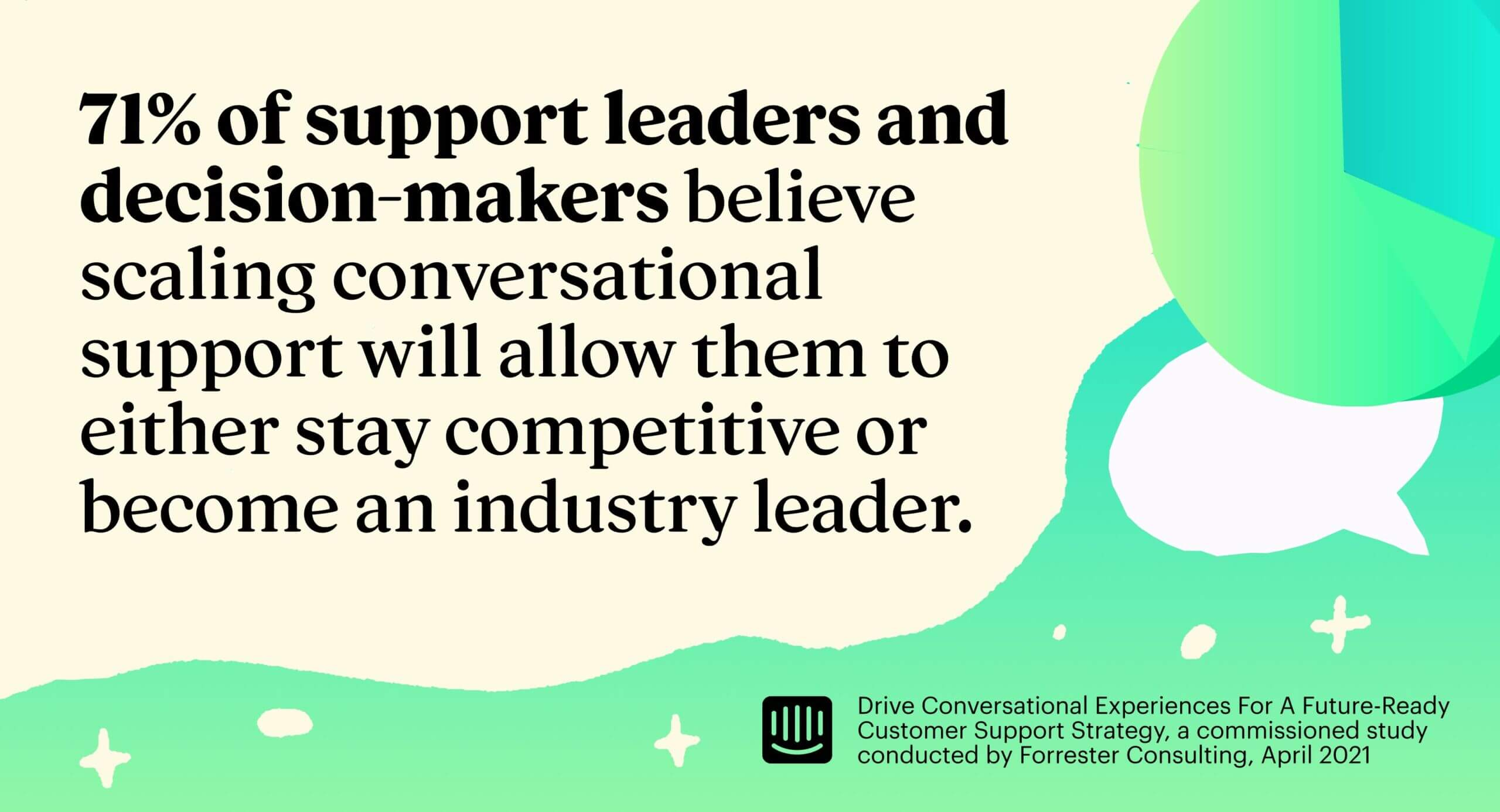 71% of support leaders and decision-makers believe that scaling conversational support will allow them to either stay competitive or become an industry leader.