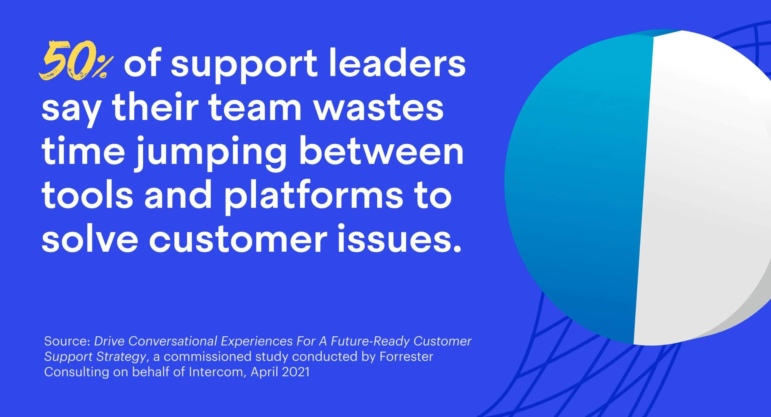 50% of support leaders say their team wastes time jumping between tools and platforms to solve customer issues.