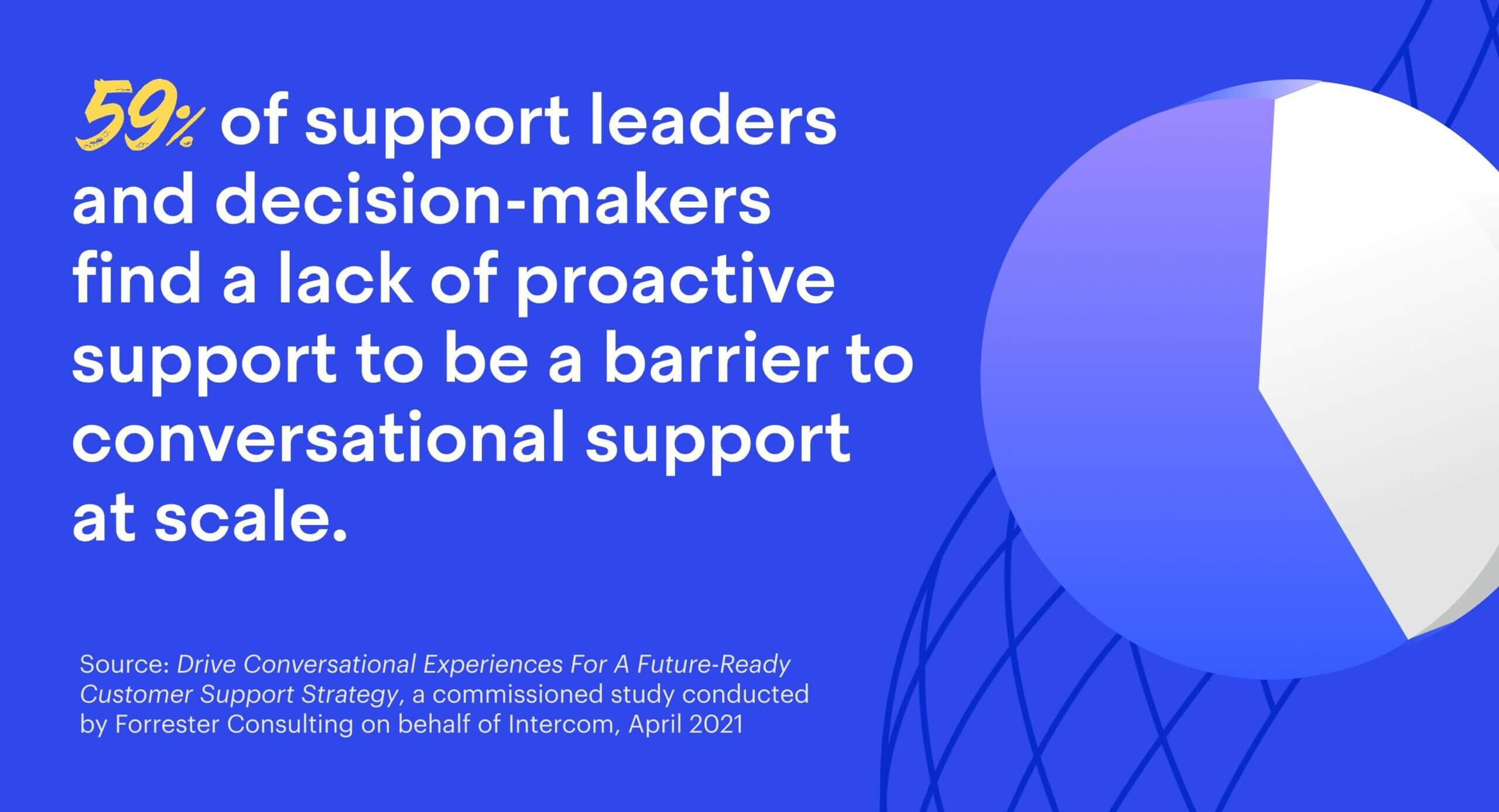 59% of support leaders and decision-makers find a lack of proactive support to be a barrier to conversational support at scale.
