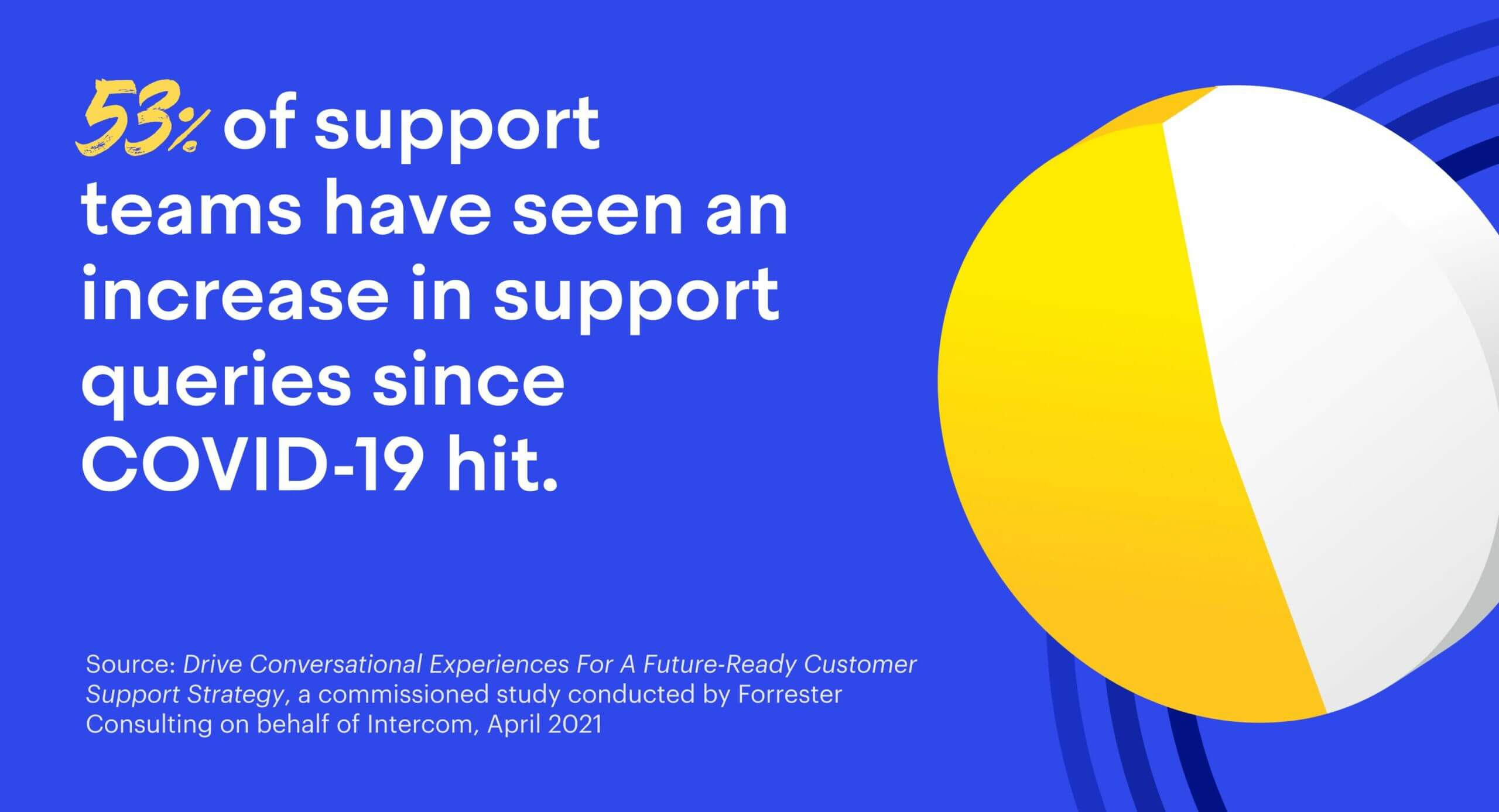 53% of support teams have seen a meaningful increase in support queries since COVID-19 hit.