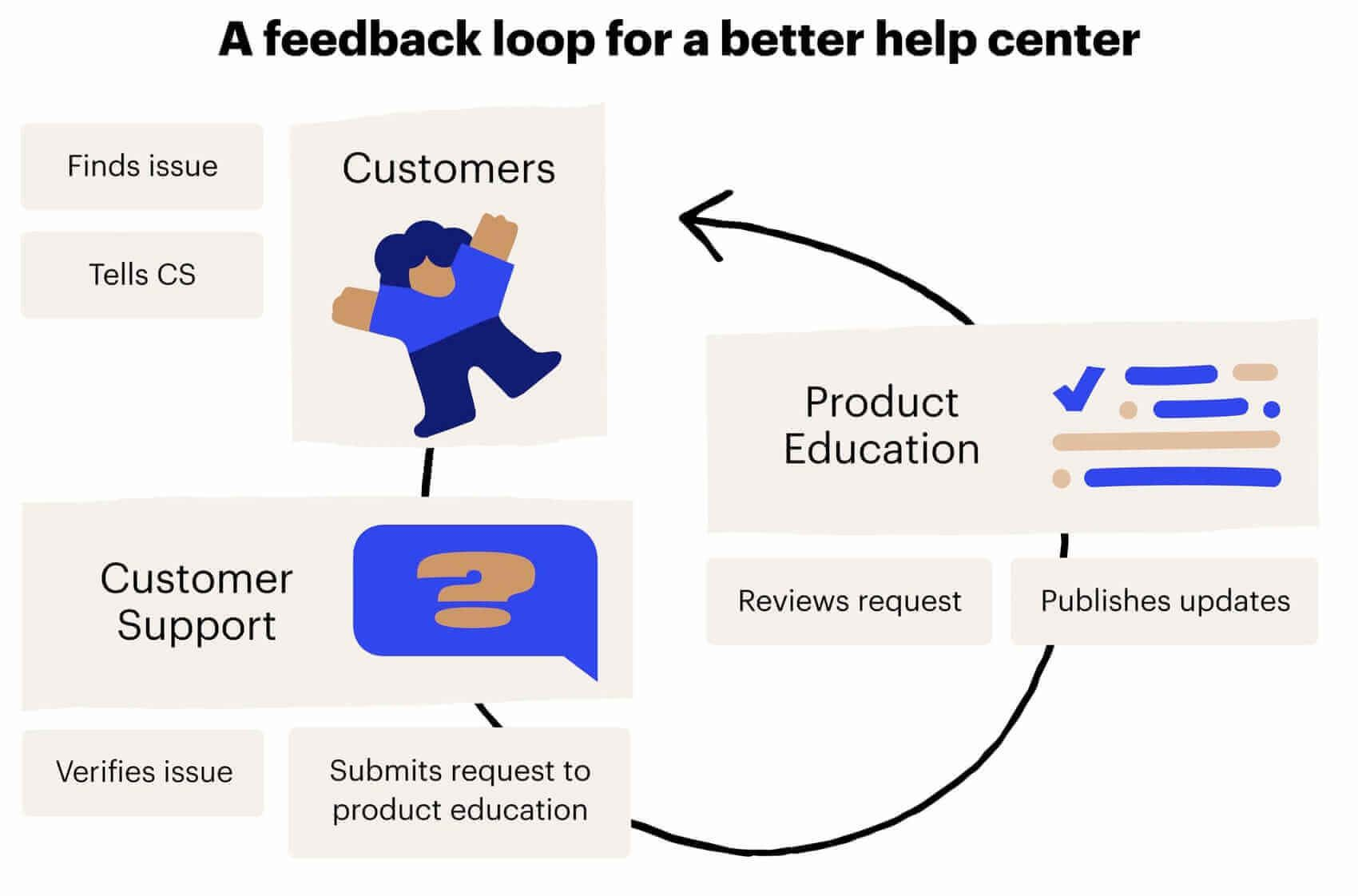 A feedback loop for a better help center