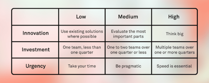 Team alignment framework table 2