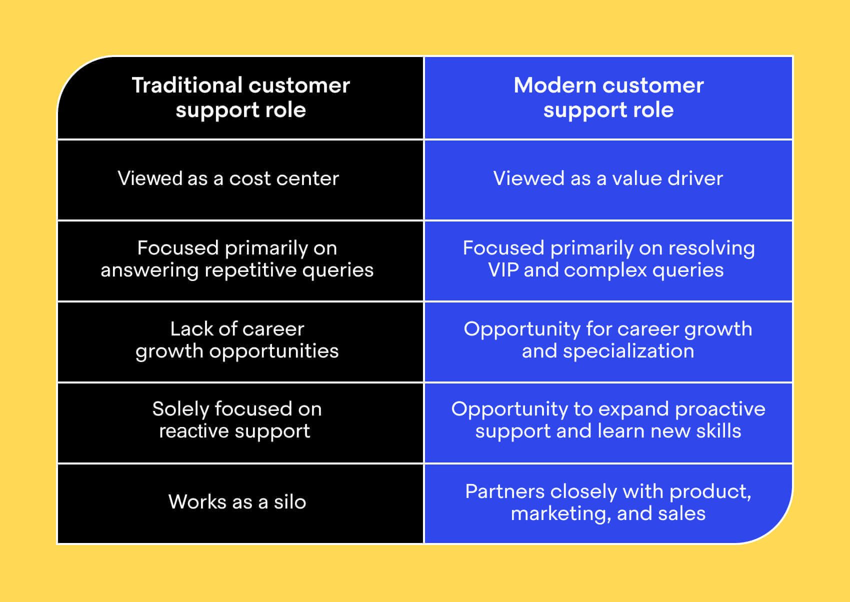 Traditional versus modern customer support roles