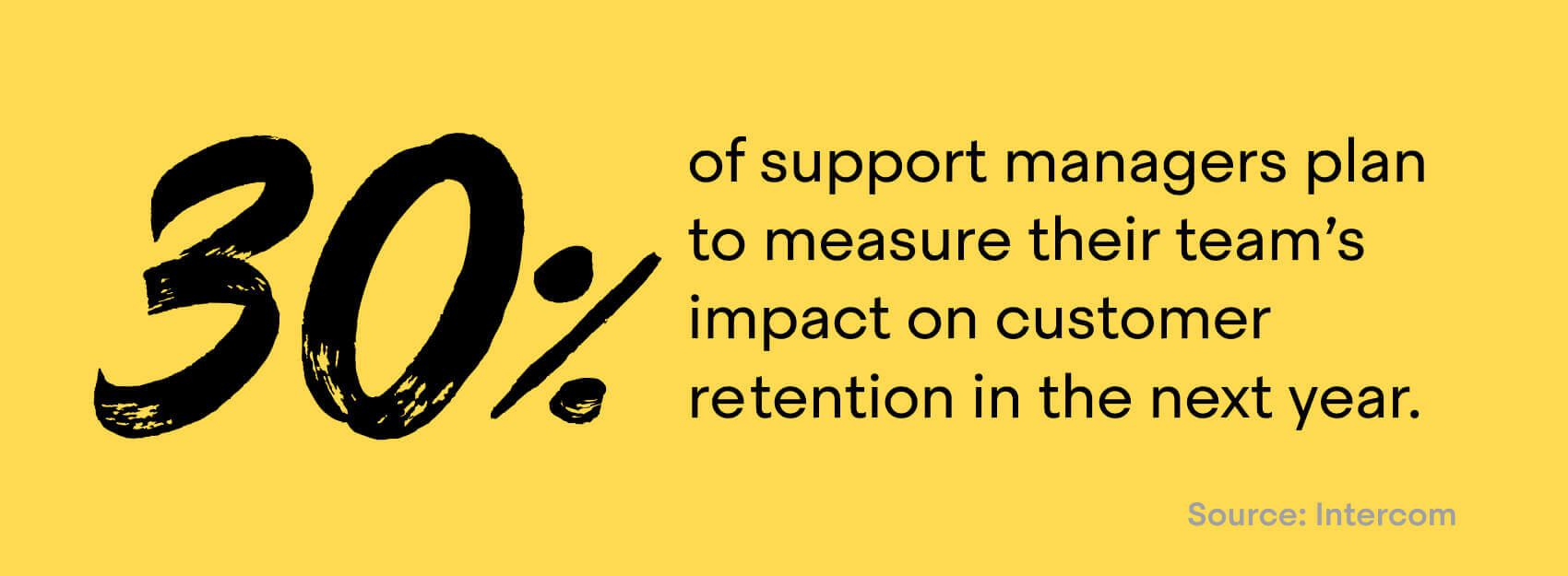 30% of support managers plan to measure their team's impact on customer retention in the coming year