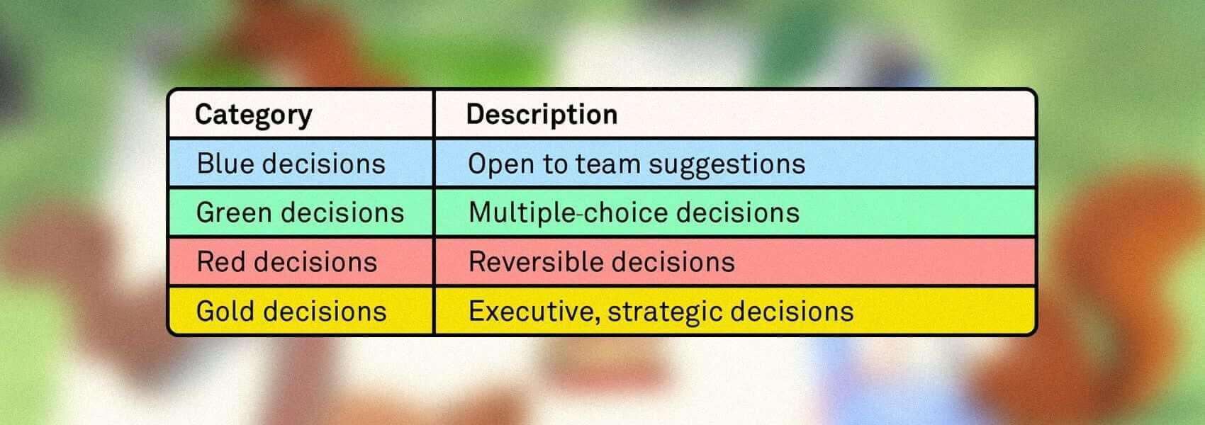 Intercom Customer Support decision-making framework