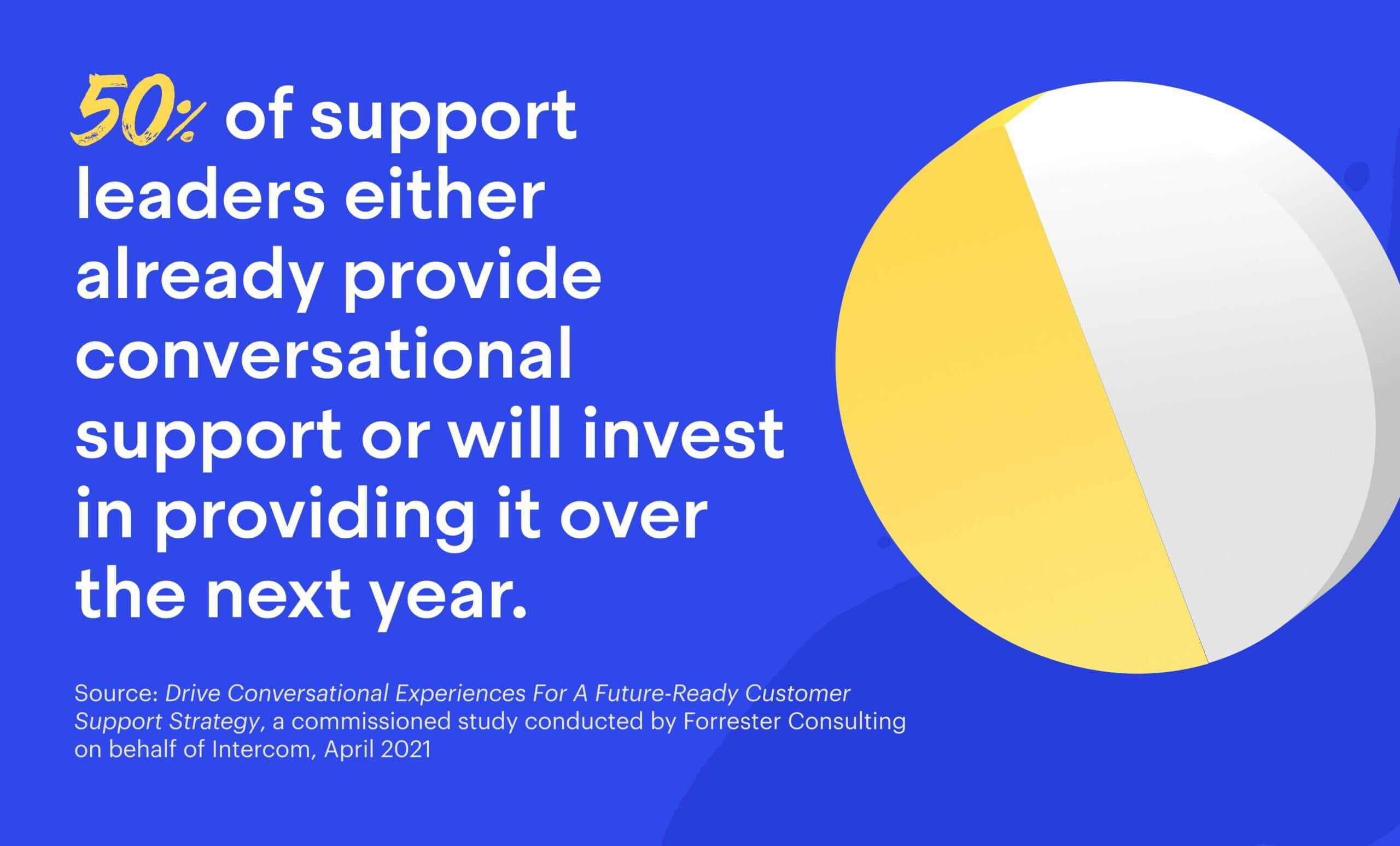 50% of support leaders either already provide conversational support or will invest in providing it over the next year.