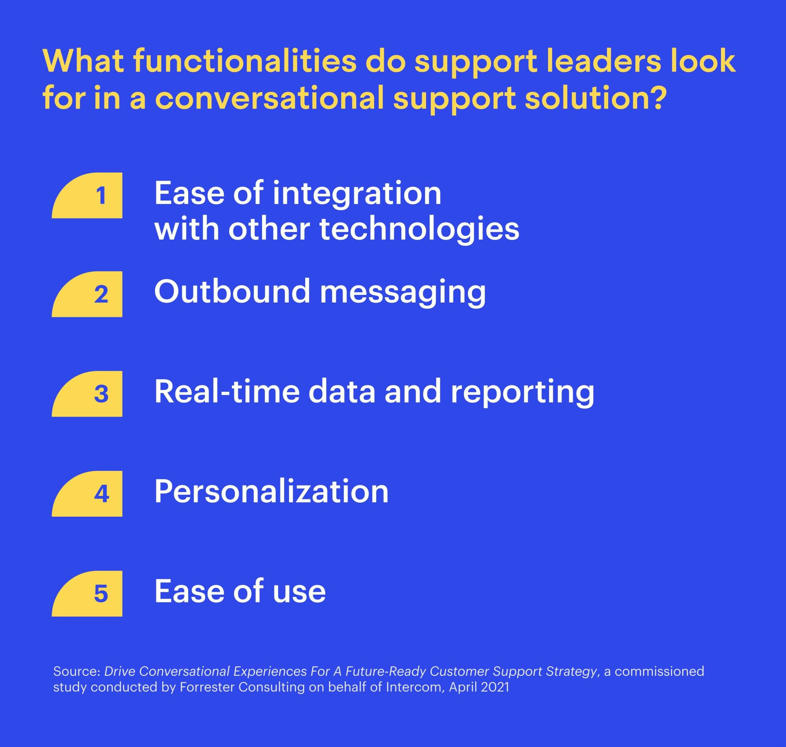 What functionalities do support leaders look for in a conversational support solution?