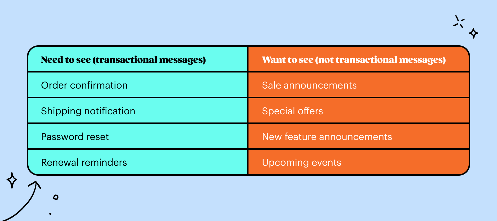 Some examples of transactional messages.
