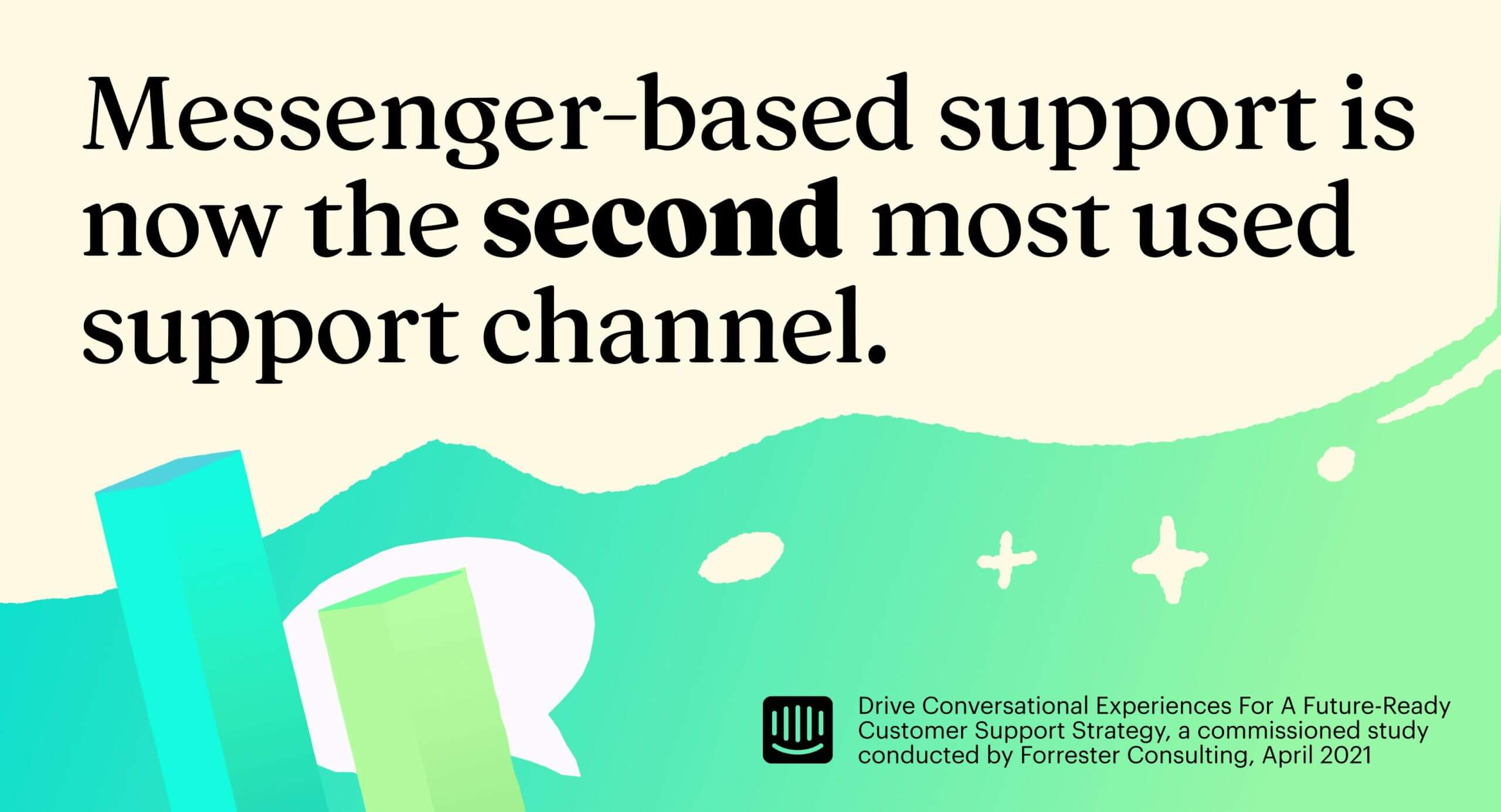 Messenger-based support is now the second most used support channel.