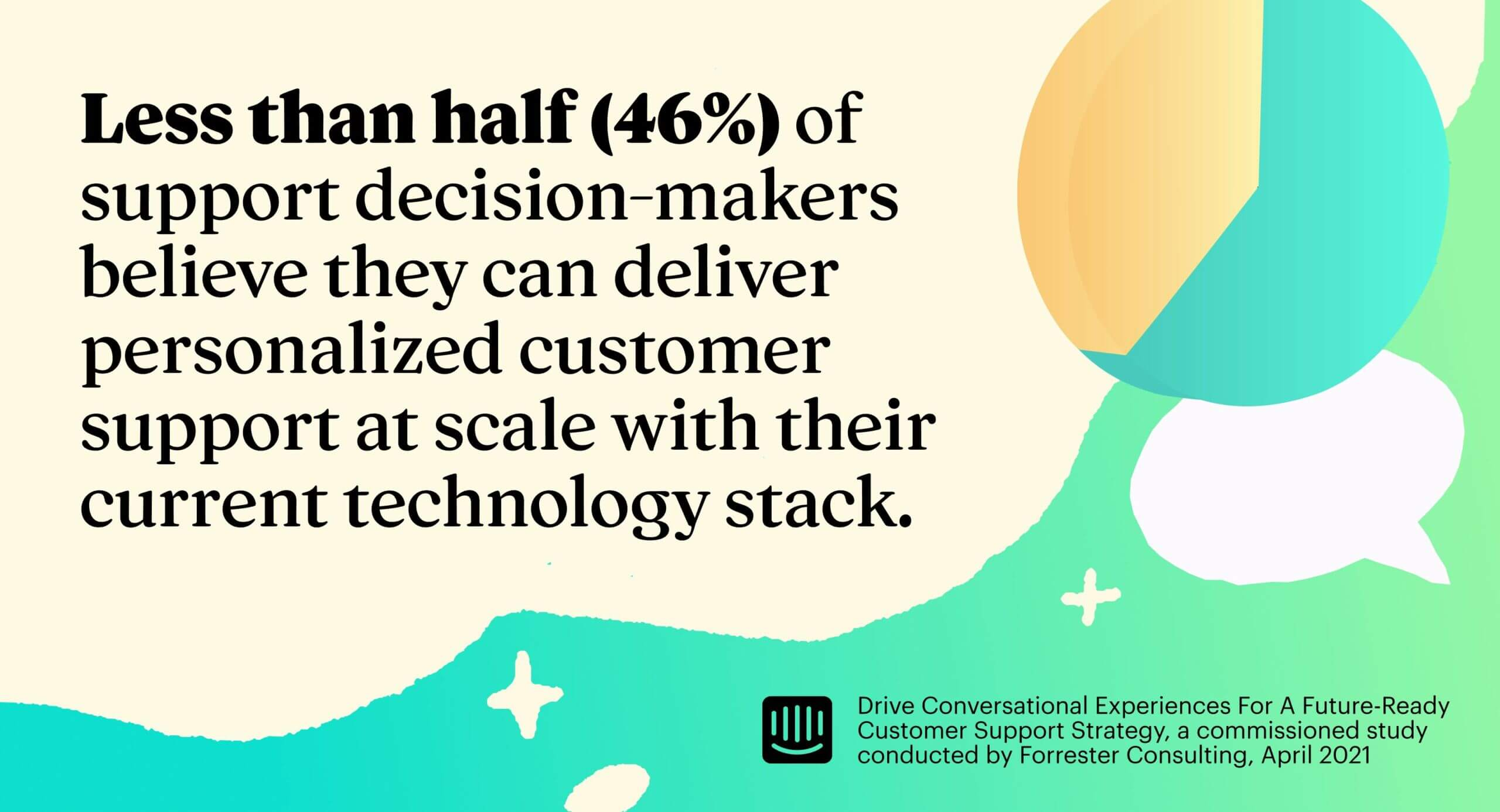 Less than half (46%) of support decision-makers believe they can deliver personalized customer support at scale with their current technology stack.